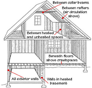 weatherization house diagram
